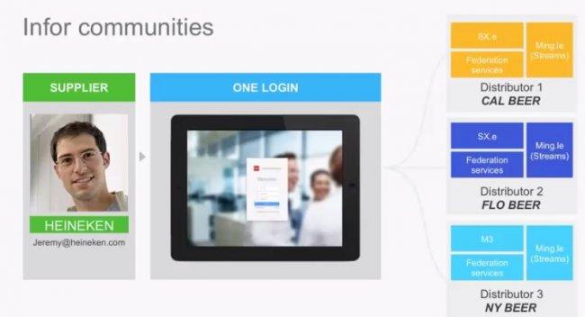 ERPs Infor CloudSuite para todos los sectores. Introducción a la oferta [Webinar en inglés]