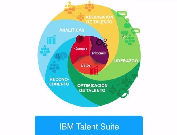 Introducción a IBM Kenexa Talent Suite. Por Luis Sánchez Acera. [Breve screencast en español]
