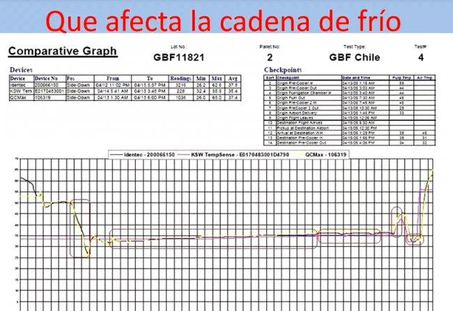 Tendencias en Trazabilidad de la Cadena del Frio [Ponencia de 40 mnts.]