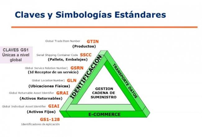 Trazabilidad Alimentaria Global por GS1 Chile [Ponencia de 45 mnts.]