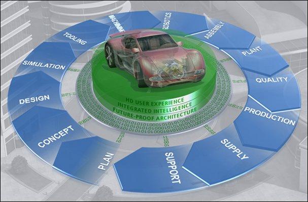 Ingeniería colaborativa con Teamcenter en el sector de Automoción [Webinar de 40 mnts.]