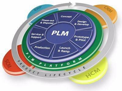 Gestión de ciclo de vida de producto (PLM) [Guía de Productos]