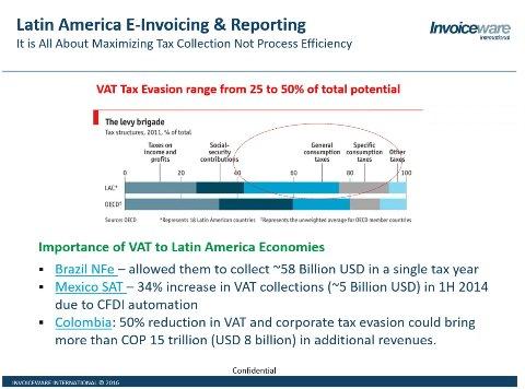 IVA e impuestos electrónicos en Latinoamérica con Invoiceware [Webinar Grabado]