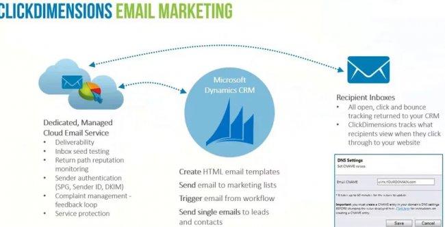 Intro y demo a click dimensions, Marketing automation para Microsoft Dynamics CRM [Webinar en inglés de 1 hora]