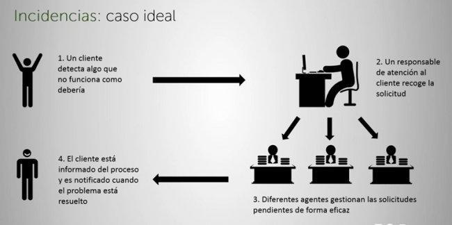 Automatización de procesos en Atención al Cliente y CRM con R2 Docuo [Webinar de 1 hora]