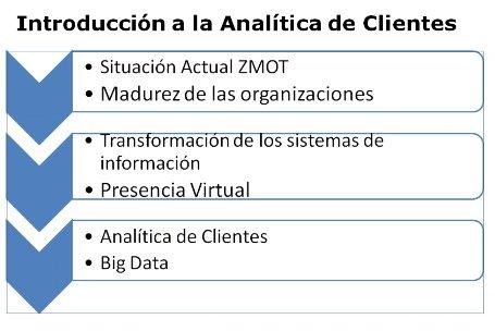 Introducción a la Analítica de Clientes para todos los usuarios [Webinar de 70 mnts.]