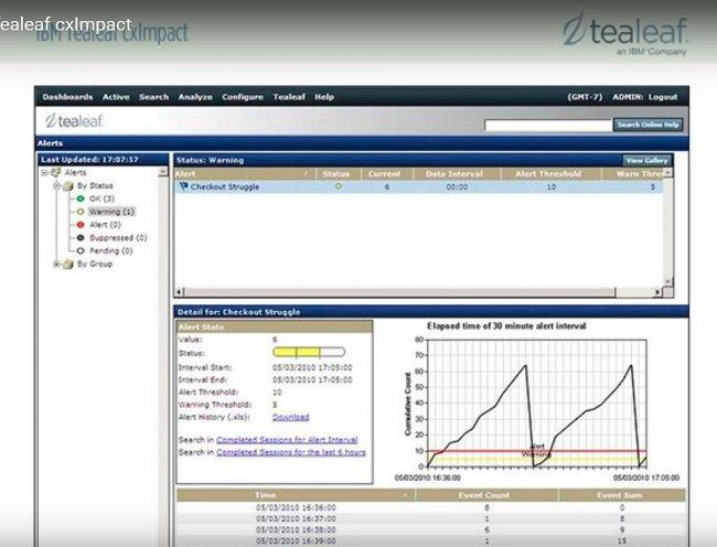 Tealeaf de IBM para el análisis del comportamiento de clientes