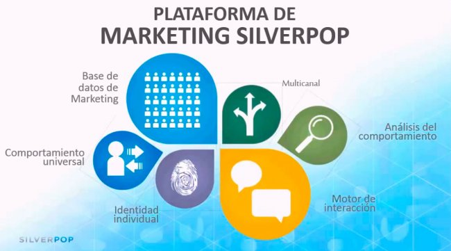 Marketing Automation con IBM Marketing Cloud - SilverPop. Intro y demo. Por Efor.