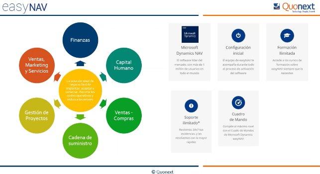 Gestión de Proyectos con Microsoft Navision en la nube [Webinar de 70 mnts.]