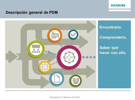 Siemens Teamcenter. Intro y demo. [Webinar de 40 mnts.]