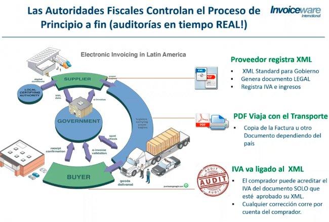 Factura electrónica y cumplimiento fiscal en América Latina con Invoiceware [Webinars en español]