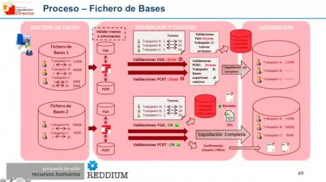 ¿Qué es el Sistema de Liquidación Directa de la Seguridad Social española: Cret@? [Webinar grabado]