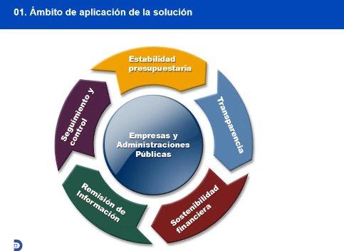 SmartAdm: Gestión integral para empresas públicas locales de España. Intro. [Video de 22 mnts.]