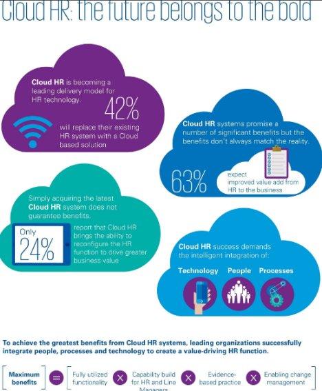 Estudio KPMG sobre el Cloud HR en multinacionales [PDF de 24 pgs.]