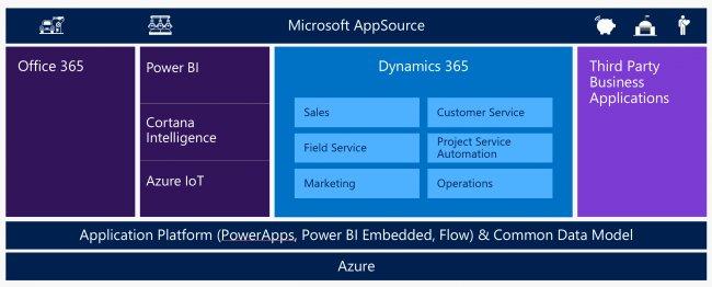 Microsoft lanzará el 1 de noviembre Dynamics 365 para competir con Salesforce [Recopilatorio de comentarios en la red]