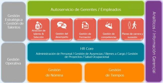 14 demos de software para RRHH y Gestión del Talento [Informe Especial]