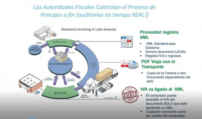 Nueva normativa de IVA Electrónico (SII) con SAP. Por Invoiceware. [Webinar de 40 mnts.]