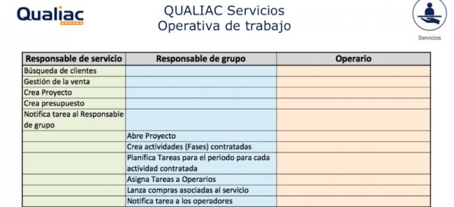ERP para empresa de servicios. Qualiac. [Demo en español de 73 mnts.]