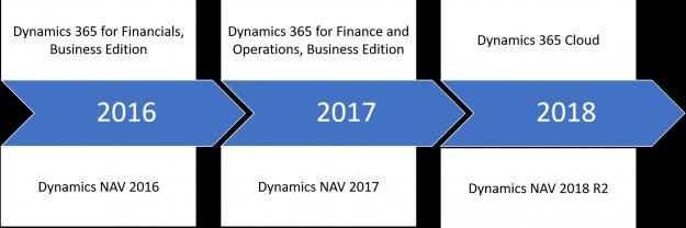 ¿Cómo será la nueva versión de Dynamics NAV 2018? Por Indusa.com