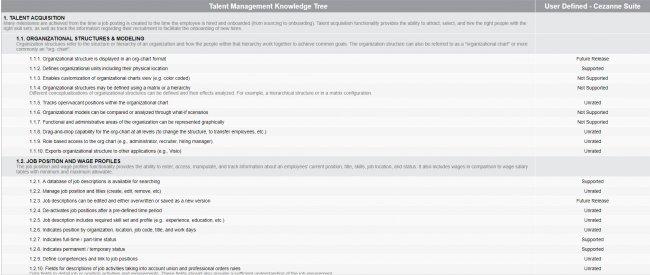 Informes comparativos y análisis funcional de software para Gestión RRHH y Talento