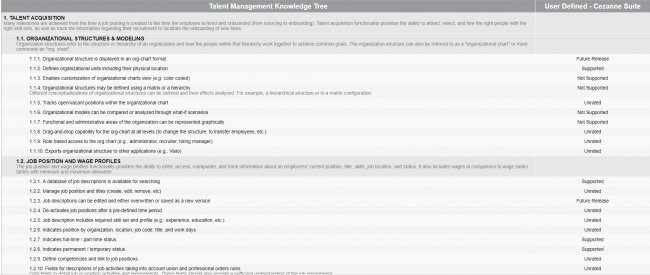 Product Information Management: Comparativa y análisis funcional