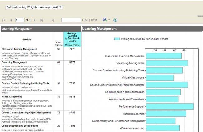 Conoce las funcionalidades que debe tener el software que buscas (Herramienta Online)