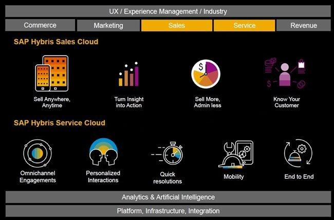 SAP Hybris: Informe de funcionalidades y capacidades