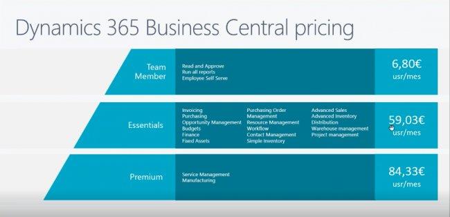 Dynamics 365 Business Central. El nuevo Nav. Todo lo que debes saber. [Video en español 66 mnts.]
