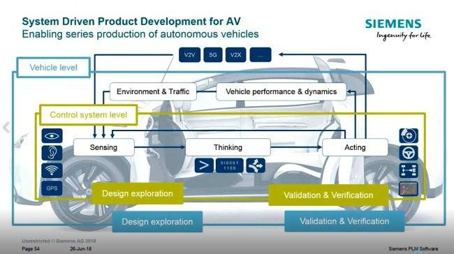 Diseño y desarrollo de vehículos sin conductor con Siemens Industry Software [Video en inglés de 49 min]