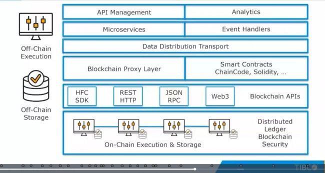 Aplicaciones prácticas de Blockchain en la Industria [Video 60 min]