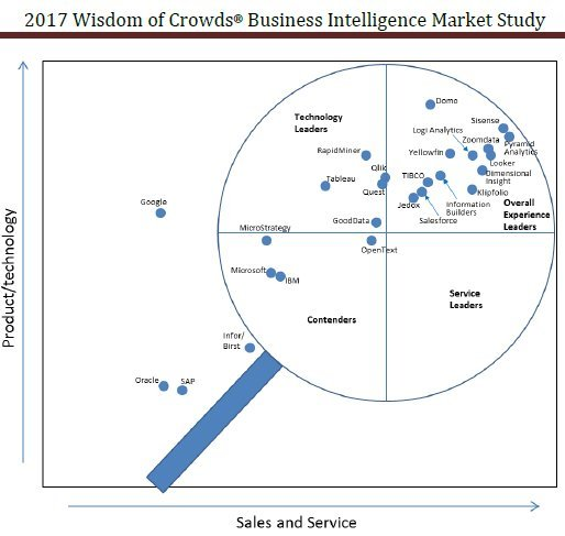 24 software de Business Intelligence [Informe 167 págs. - mayo 2017]