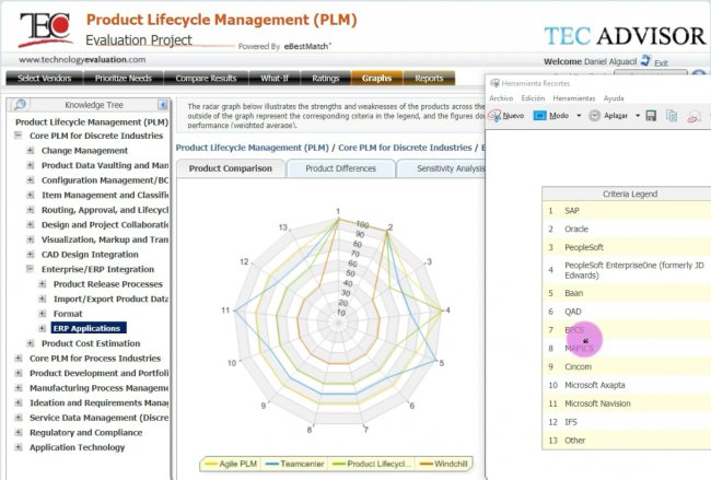 Teamcenter vs. Dassault vs. Windchill vs. Agile PLM. Comparativa PLM para Discreta. A muerte! [Video 79 min]