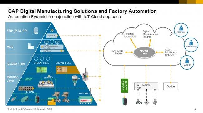 Suite SAP para Fabricación [Video español 53 mns.]