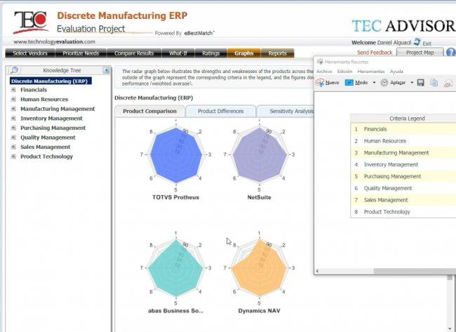 NetSuite vs. Dynamics NAV vs. Odoo vs. Abas vs. TOTVS para Industria Discreta. ERP para PYME. A muerte!!