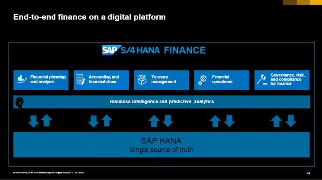 SAP S/4Hana Finance: IFRS 16, GDPR y novedades [Video en español 60 min]