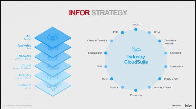 Infor explica en Barcelona su estrategia y los principales anuncios del Inforum 2018