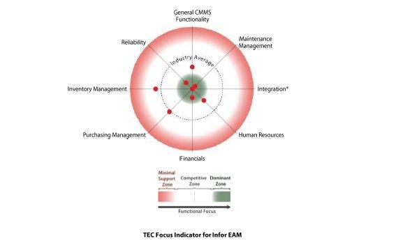 Infor EAM: análisis y evaluación. Por TEC [PDF. 27 págs.]