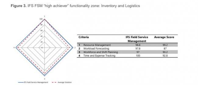 IFS Field Service Management: Redefining Complete FSM