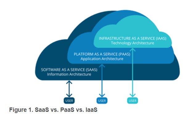Soluciones BI y analíticas en Cloud. Informe TEC (abril 2019)