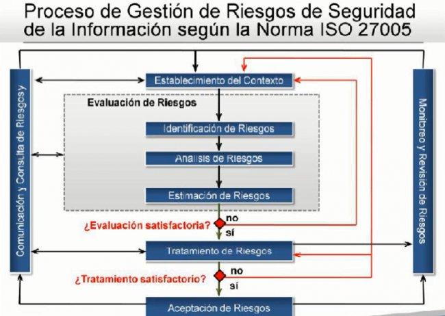 ISO 27001 para cumplir GDPR y la nueva LOPD