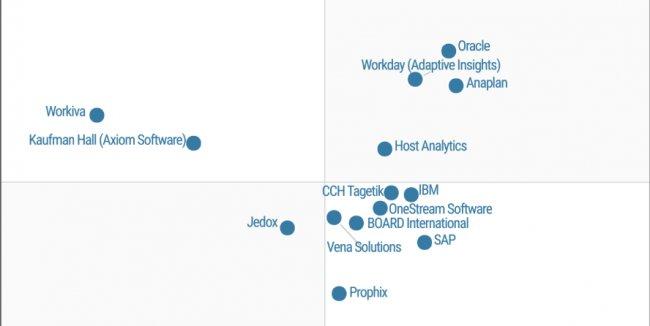 Comparativas de Software para planificación y análisis financiero