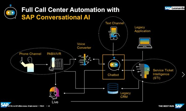 SAP CAI, Chatbot con inteligencia artificial. Intro y demo.(Video 90 mnts. español)