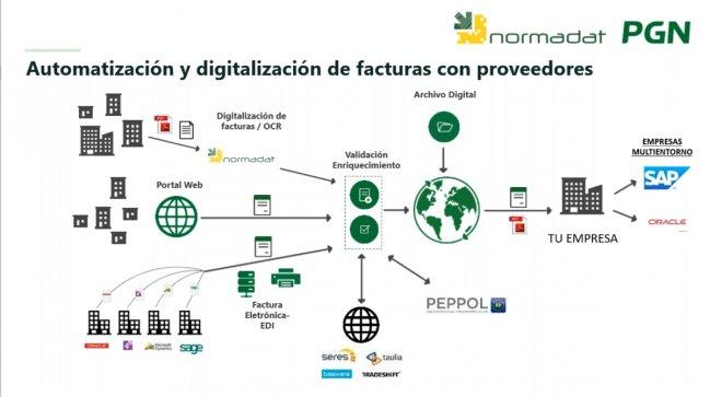Automatización de 100.000 facturas de proveedor anuales en Europac [Video en español 80 mnts.]