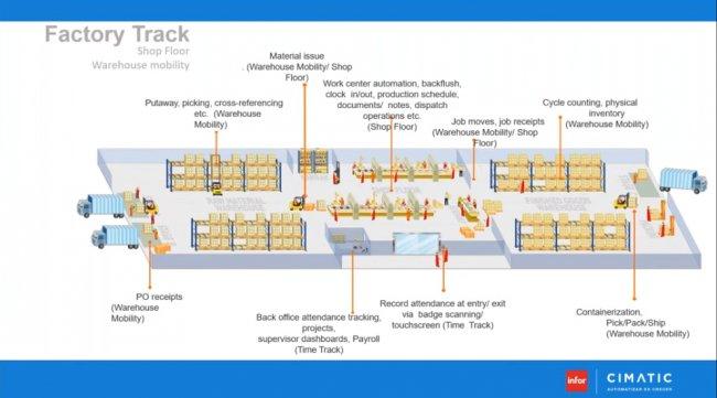 ERP, Control de la Producción y sensores en la PYME industrial [10 horas de video en español]