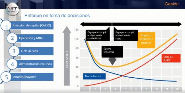 Aspectos que valorar a la hora de elegir un software de gestión de activos (EAM)