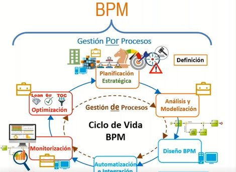 ¿Cómo calcular el ROI del Business Process Management?