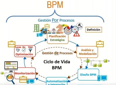 ¿Cómo calcular el ROI del Business Process Management?