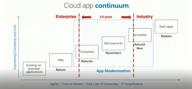Entornos de contenedores en el cloud híbrido con NetApp