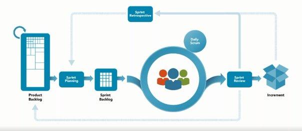Sólo para ITIL EXPERTS: Las claves de la certificación ITIL Managing Professional Transition