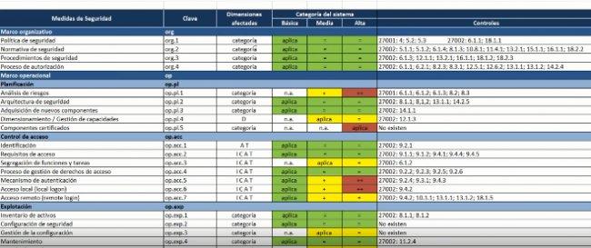 Esquema Nacional de Seguridad y su integración con la ISO 27001
